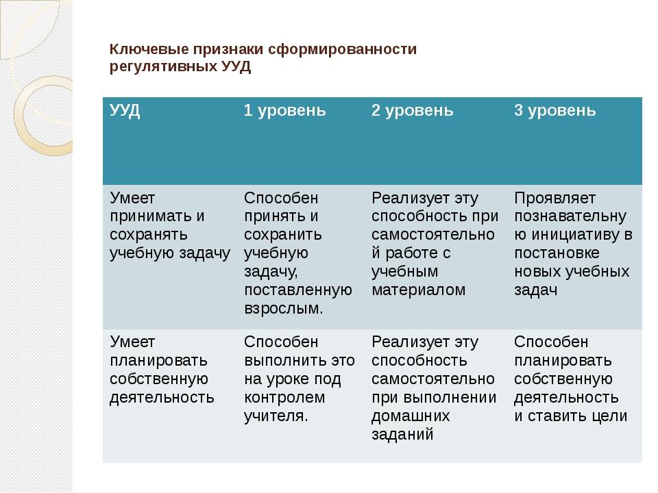 Ключевые признаки сформированности регулятивных УУД УУД 1 уровень 2 уровень...