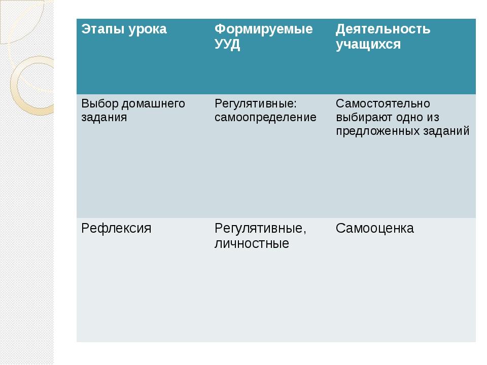 Этапы урока Формируемые УУД Деятельность учащихся Выбор домашнего задания Ре...