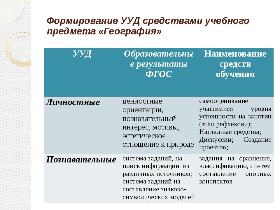 Формирование УУД средствами учебного предмета «География» УУД Образовательные...