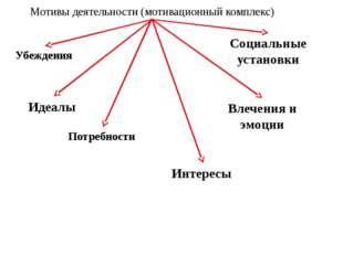 Мотивы деятельности (мотивационный комплекс) Социальные установки Убеждения И
