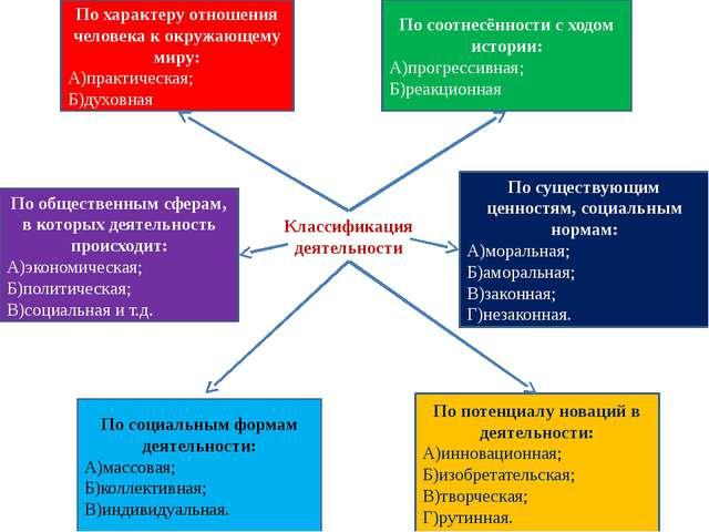 Разными типами отношений к окружающим