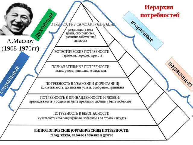 Иерархия потребностей А.Маслоу (1908-1970гг) вторичные духовные социальные пе...