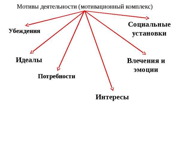 Мотивы деятельности (мотивационный комплекс) Социальные установки Убеждения И...