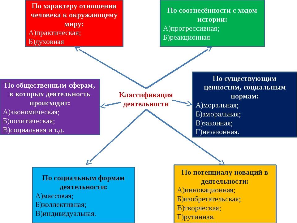 Классификация деятельности По характеру отношения человека к окружающему миру...