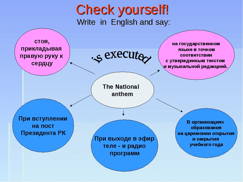 Check yourself! Write in English and say: The National anthem на государствен...