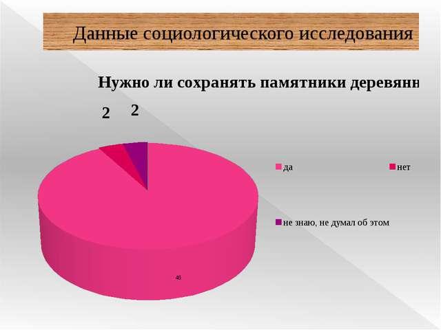 Данные социологического исследования