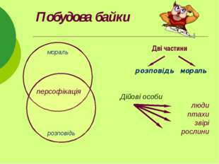 Побудова байки Дві частини розповідь мораль мораль розповідь персофікація Дій