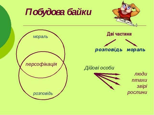 Побудова байки Дві частини розповідь мораль мораль розповідь персофікація Дій...