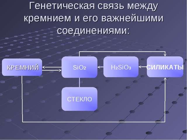 Генетическая связь между кремнием и его важнейшими соединениями: