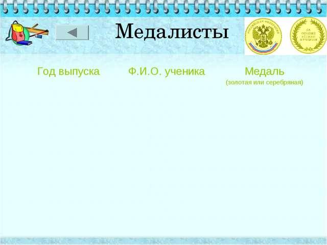 Медалисты Год выпускаФ.И.О. ученикаМедаль (золотая или серебряная)...