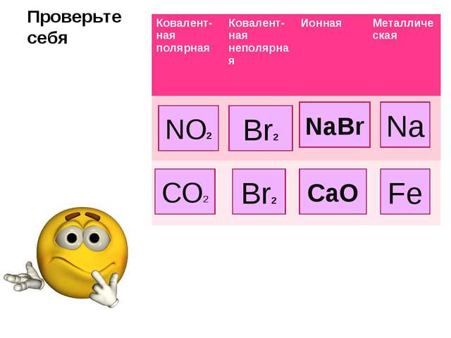 Проверьте себя NaBr СaО NО2 Br2 Na Fe СО2 Br2 Ковалент-ная полярнаяКовалент-...