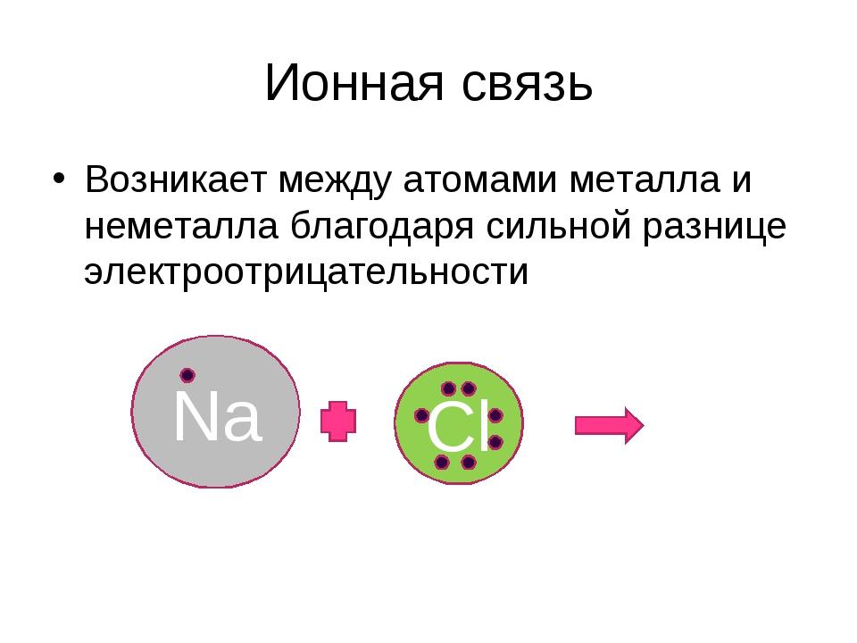Ионная связь Возникает между атомами металла и неметалла благодаря сильной ра...