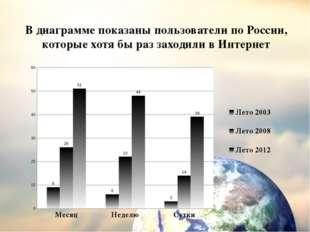 В диаграмме показаны пользователи по России, которые хотя бы раз заходили в И