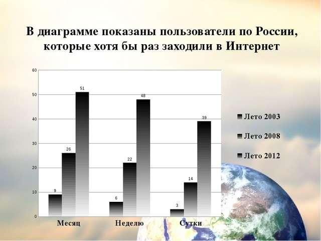 В диаграмме показаны пользователи по России, которые хотя бы раз заходили в И...
