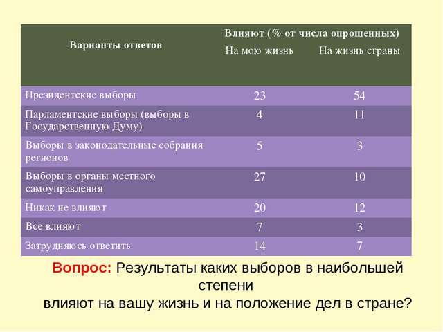 Вопрос: Результаты каких выборов в наибольшей степени влияют на вашу жизнь и...