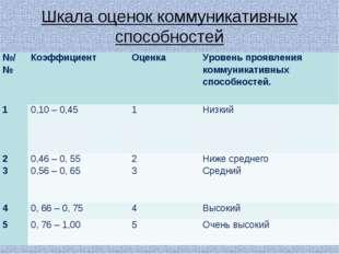 Шкала оценок коммуникативных способностей . №/№КоэффициентОценкаУровень пр