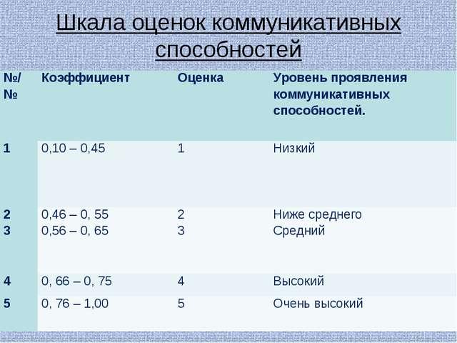 Шкала оценок коммуникативных способностей . №/№КоэффициентОценкаУровень пр...