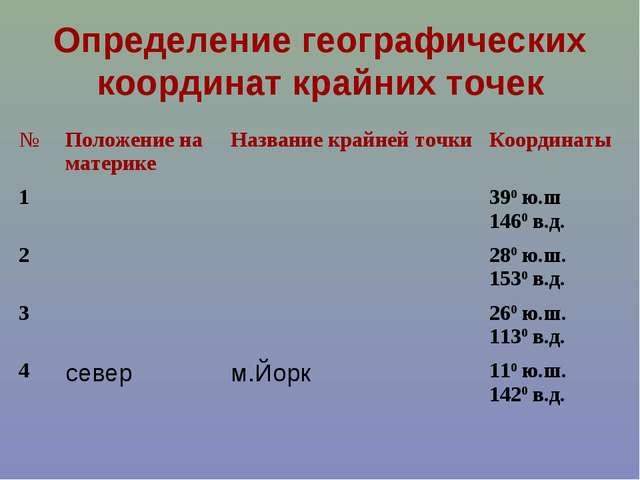 Определение географических координат крайних точек №Положение на материкеНа...
