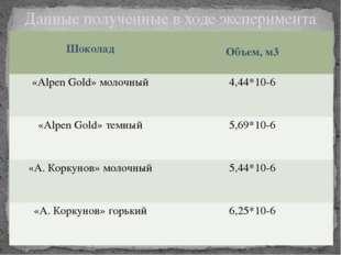 Данные полученные в ходе эксперимента Шоколад Объем, м3 «AlpenGold»молочный 4