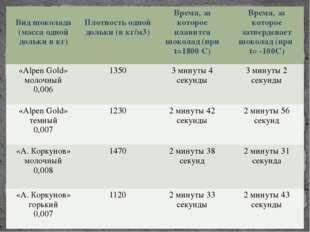 Вид шоколада (масса одной долькив кг) Плотность одной дольки (в кг/м3) Время