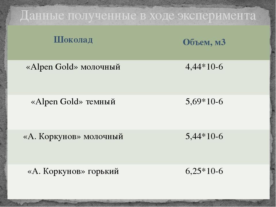 Данные полученные в ходе эксперимента Шоколад Объем, м3 «AlpenGold»молочный 4...