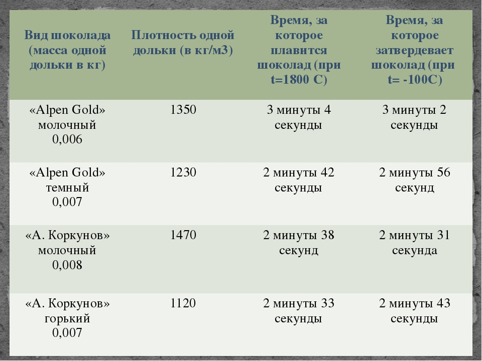 Вид шоколада (масса одной долькив кг) Плотность одной дольки (в кг/м3) Время...