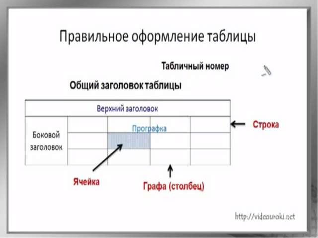 * Как устроена таблица