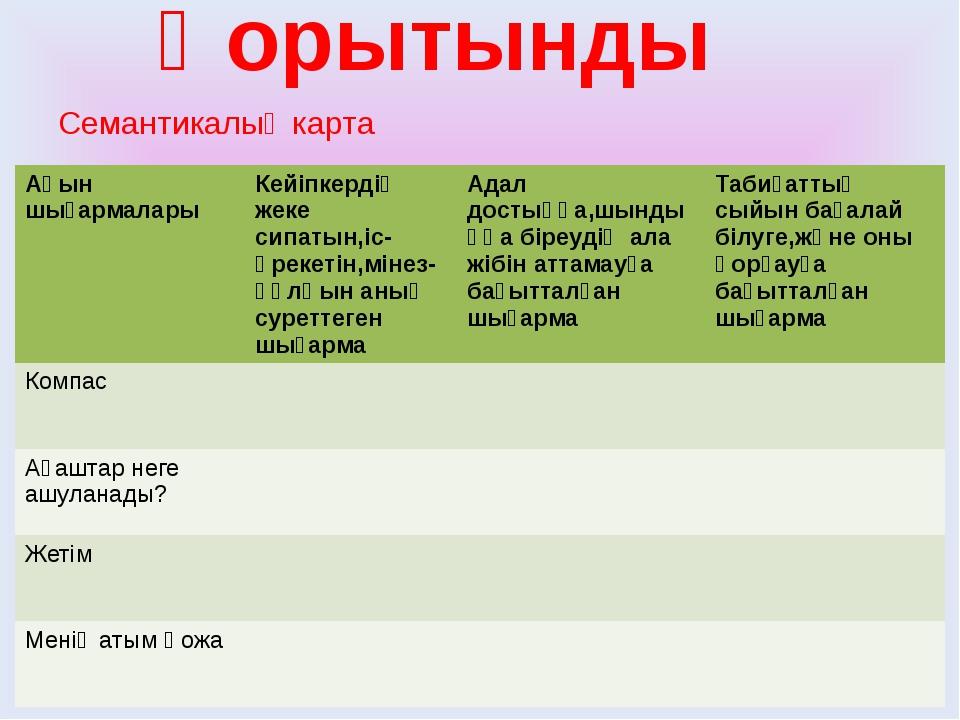Қорытынды Семантикалық карта Ақыншығармалары Кейіпкердіңжеке сипатын,іс-әреке...