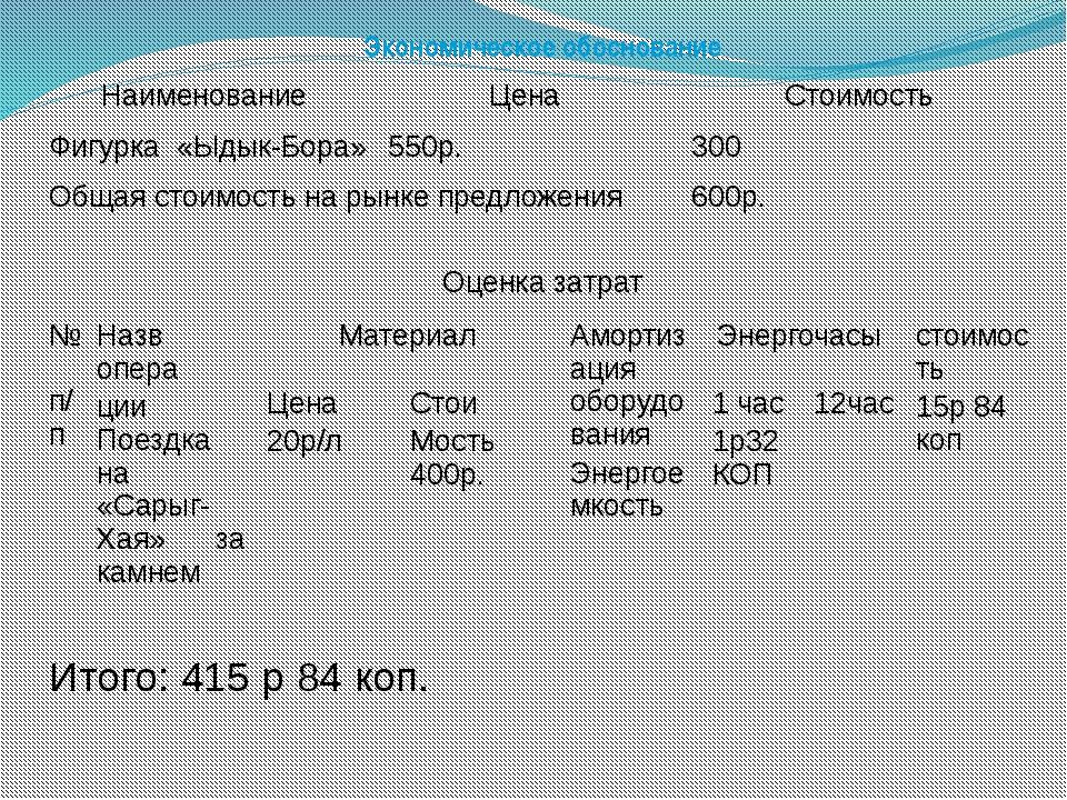 Экономическое обоснование Наименование Цена Стоимость Фигурка «Ыдык-Бора» 550...