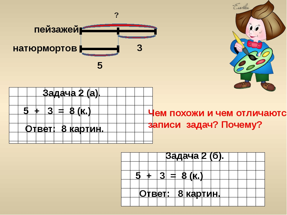 Задача 2 (а). 5 + 3 = 8 (к.) Ответ: 8 картин. Задача 2 (б). 8 картин. 5 + 3 =...