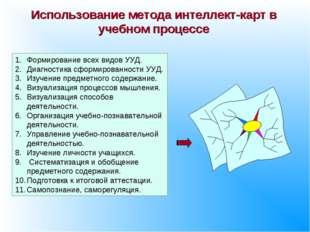 Использование метода интеллект-карт в учебном процессе Формирование всех видо