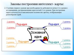 Законы построения интеллект- карты: 2. К ветвям первого уровня при необходимо