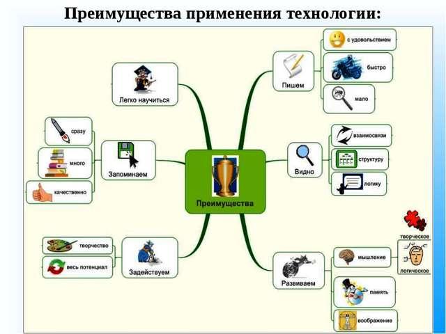 Преимущества применения технологии: