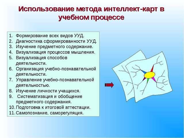 Использование метода интеллект-карт в учебном процессе Формирование всех видо...