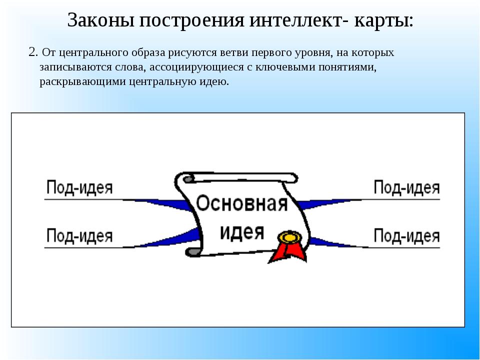 2. От центрального образа рисуются ветви первого уровня, на которых записыва...