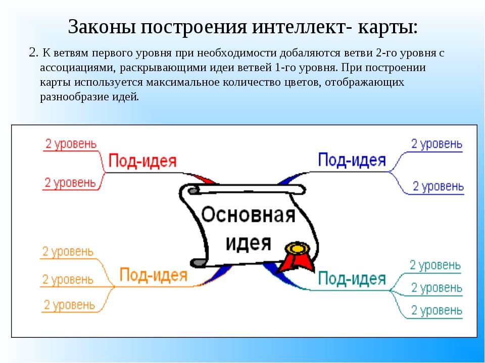 Законы построения интеллект- карты: 2. К ветвям первого уровня при необходимо...