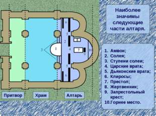 Притвор Храм Алтарь Амвон; Солея; Ступени солеи; Царские врата; Дьяконские вр