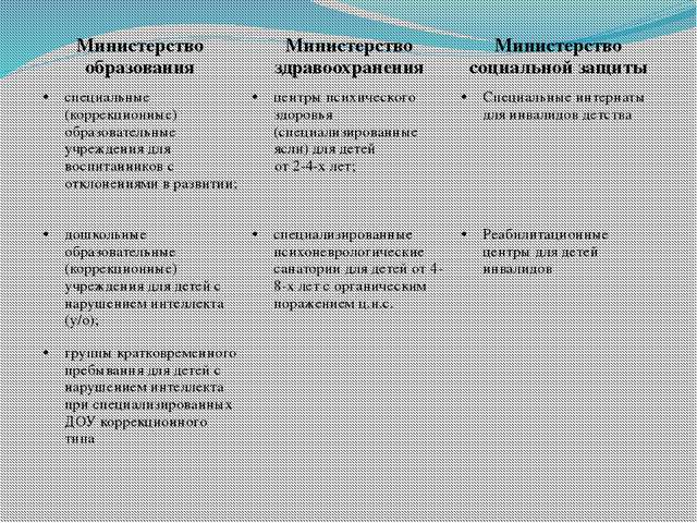Министерство образования Министерствоздравоохранения Министерство социальной...