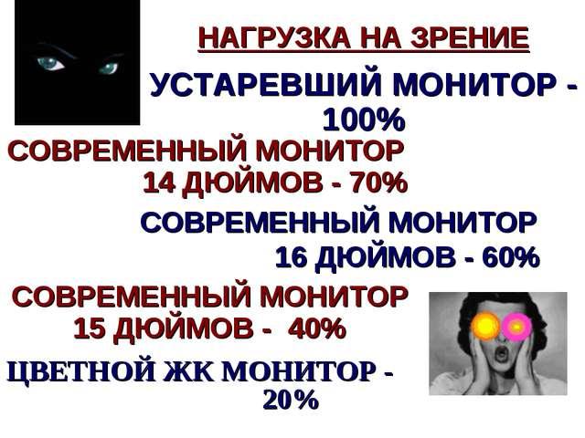 ЦВЕТНОЙ ЖК МОНИТОР - 20% НАГРУЗКА НА ЗРЕНИЕ УСТАРЕВШИЙ МОНИТОР - 100% СОВРЕМЕ...