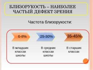 БЛИЗОРУКОСТЬ – НАИБОЛЕЕ ЧАСТЫЙ ДЕФЕКТ ЗРЕНИЯ 6-8% В младших классах школы В с