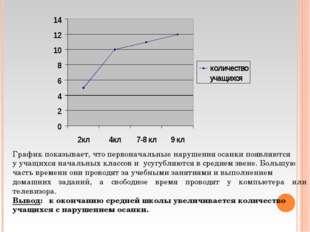 График показывает, что первоначальные нарушения осанки появляются у учащихся