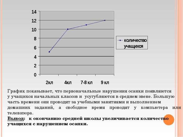 График показывает, что первоначальные нарушения осанки появляются у учащихся...