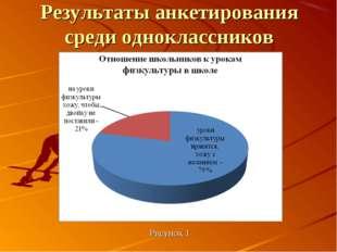 Результаты анкетирования среди одноклассников Рисунок 1