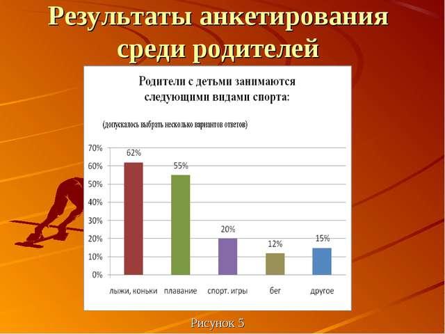 Рисунок 5 Результаты анкетирования среди родителей