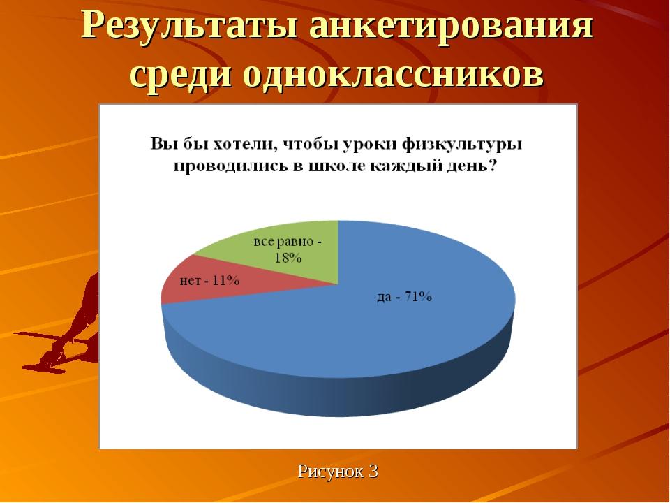 Рисунок 3 Результаты анкетирования среди одноклассников