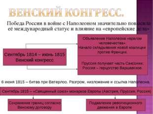 Победа России в войне с Наполеоном значительно повысила её международный ста