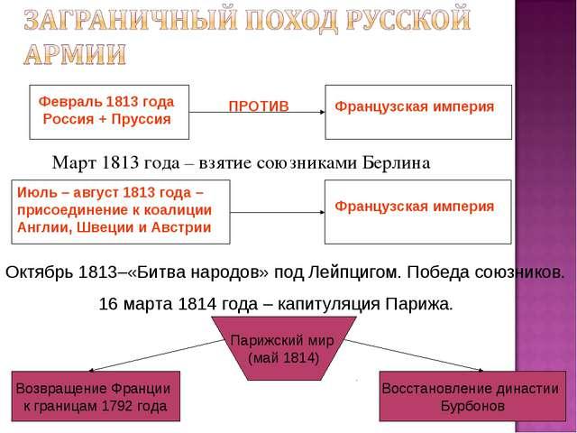 Март 1813 года – взятие союзниками Берлина Февраль 1813 года Россия + Прусси...