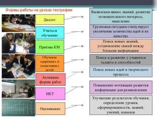Формы работы на уроках географии  Выявления явных знаний, развитие познават