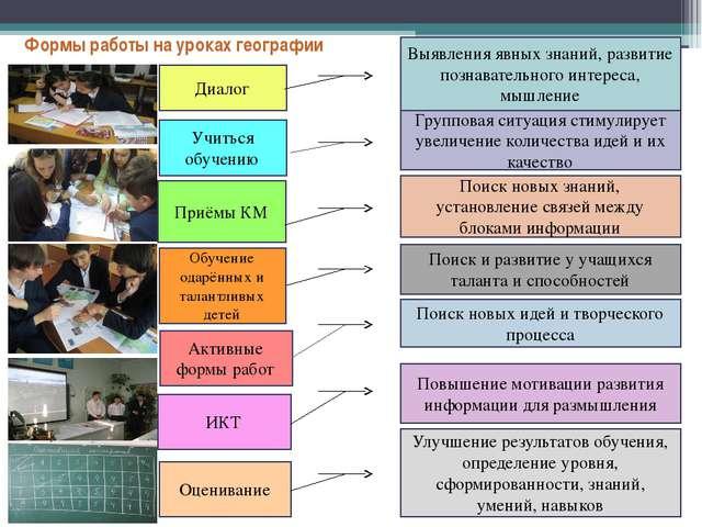 Формы работы на уроках географии  Выявления явных знаний, развитие познават...