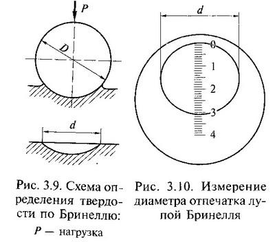 Описание: http://www.kirovmetall.ru/images/materialovedenie-metalloobrabotka/glava-3/4-2.jpg